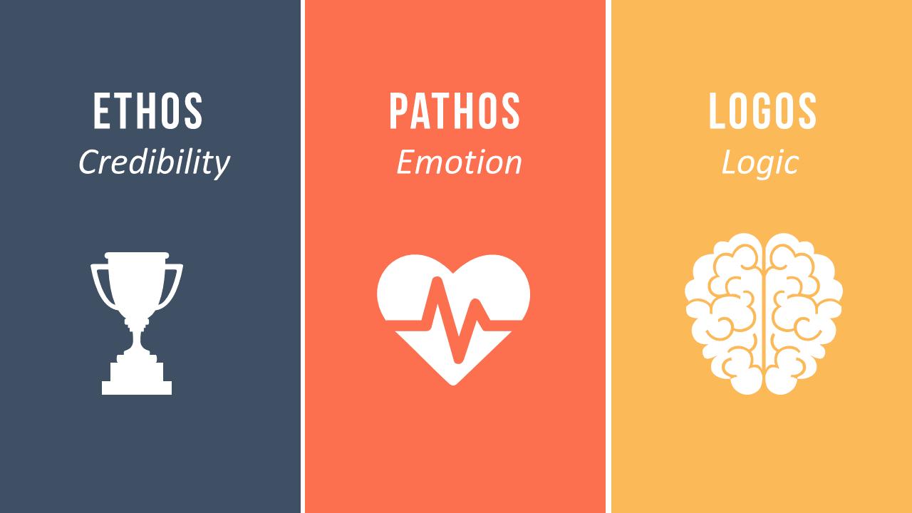 Image result for percentage of ethos pathos logos