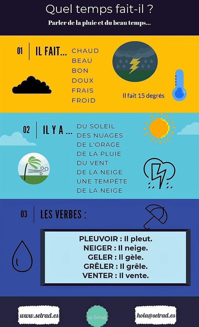 Quel Temps Fait Il Apprendreanglaisenfant Quel Temps Fait Il Enseignement Du Francais Phrases En Francais