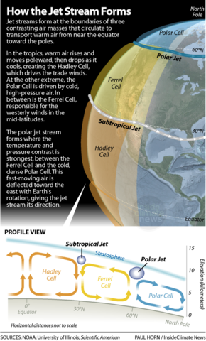 Polar Vortex How The Jet Stream And Climate Change Bring On Cold Snaps Weather Science Earth Science Earth And Space Science