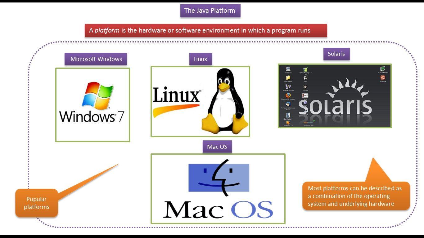 JAVA EE: Java Tutorial : Java Platform