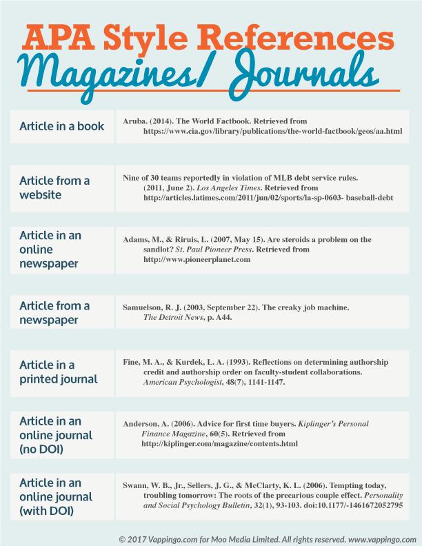 Apa Formatting Reference For Magazine And Journal Apadissertation Aparule College Writing Essay Skill Format Paraphrasing