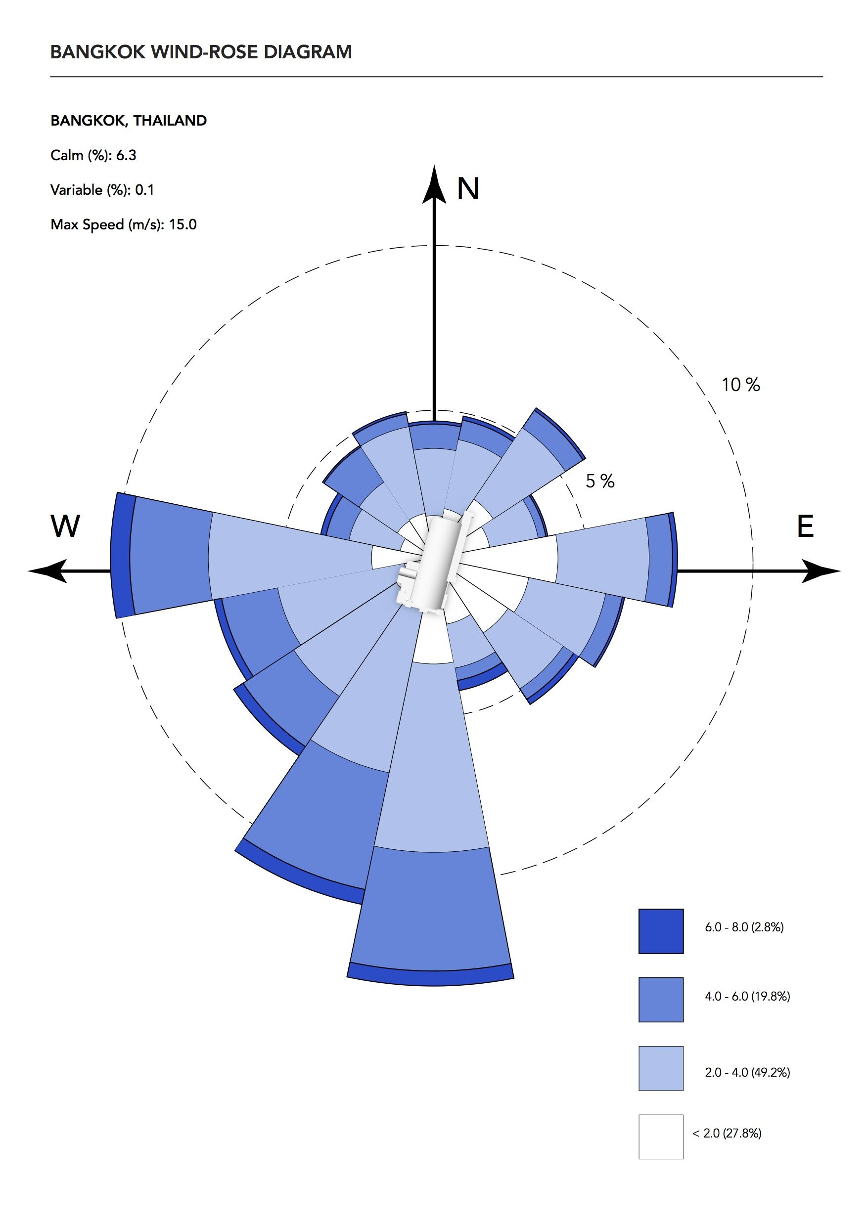 Hua lumpong wind rose diagram taes third year in architecture hua lumpong wind rose diagram ccuart Image collections