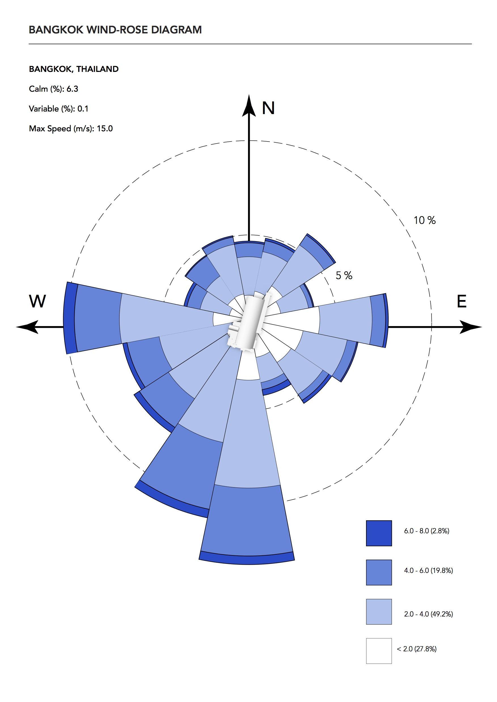 Hua Lumpong Wind Rose Diagram