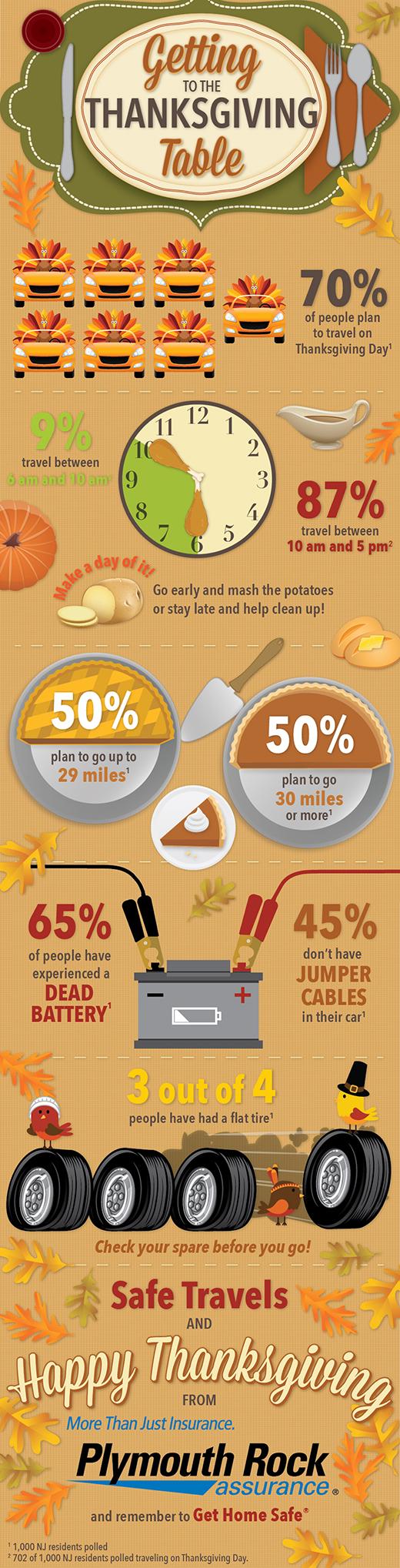 New Jersey Thanksgiving Traffic Pattern Study | Plymouth ...