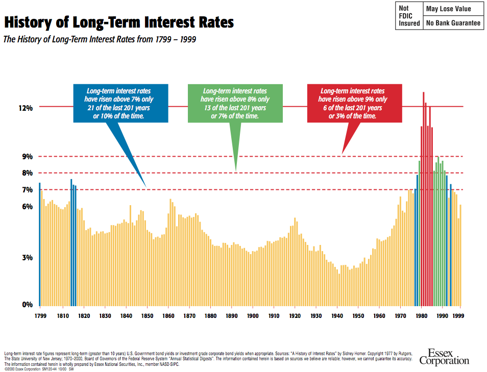 Isomorphismes Stock Market Investing Interest Rates