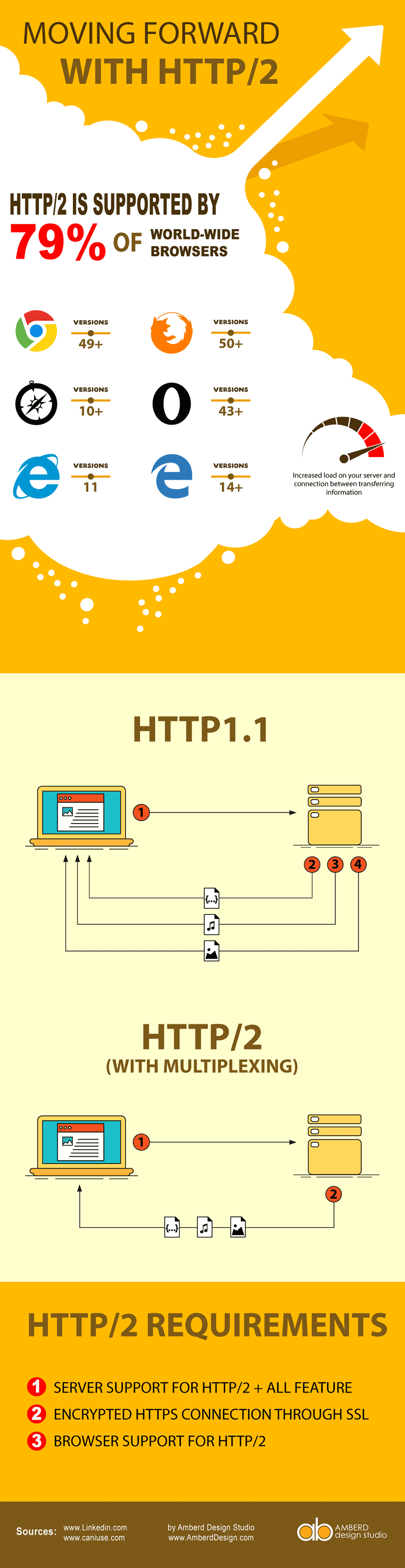 Moving Forward with HTTP/2