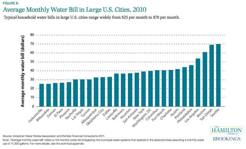 These Maps Of Water Use Show Why The Western Us Is In Trouble