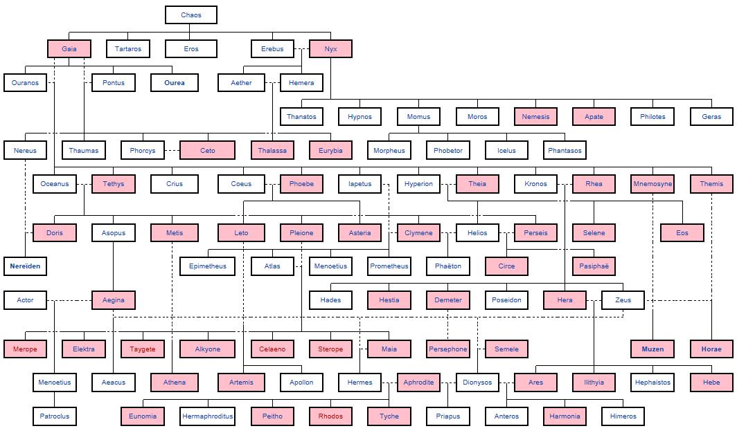 Populair dit is de stamboom van de grieken goden | Romeinen en Grieken &SS53