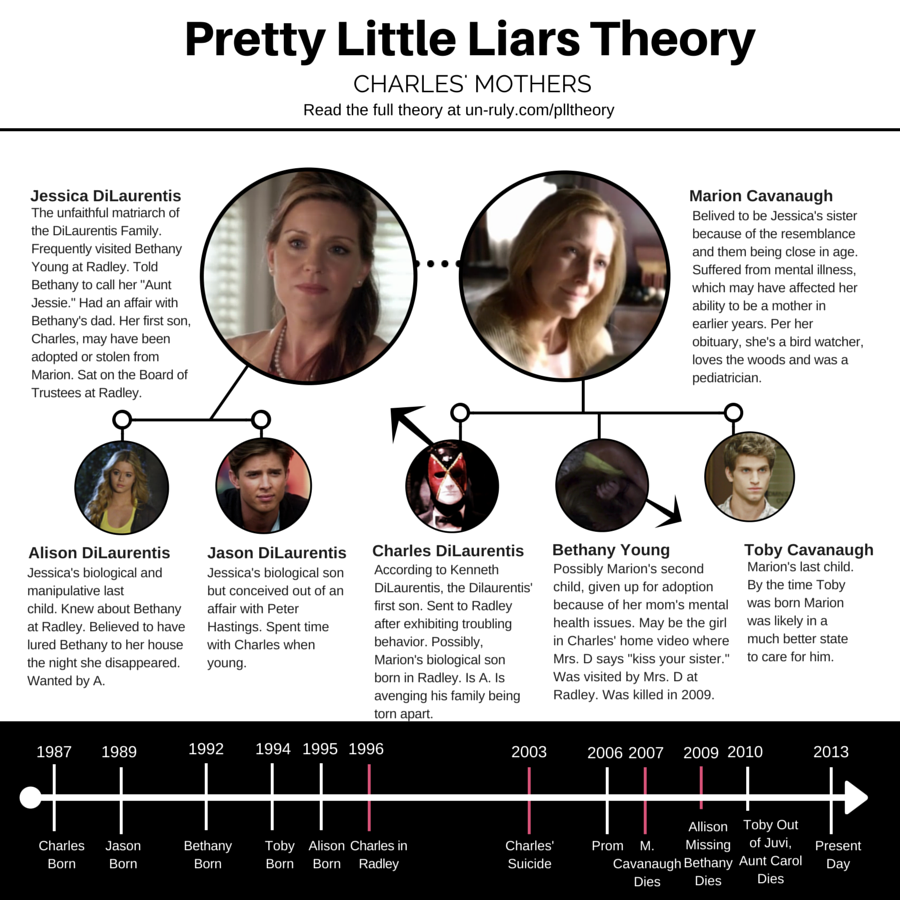 """pretty little liars hookup chart Not so pretty little liar spreads bloomberg's - """"pretty little liars star troian bellisario is using for cities to bar minority males up to age."""