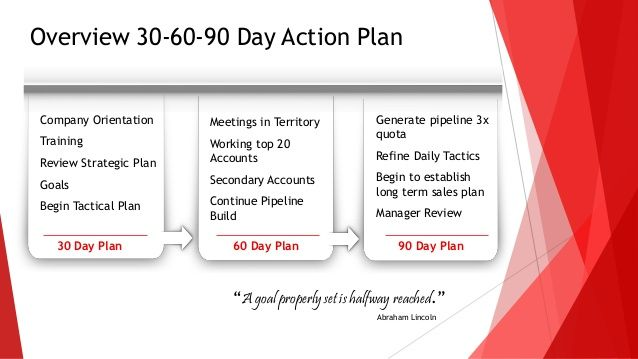 30 60 90 days plan new job marketing - Google Search Career 90
