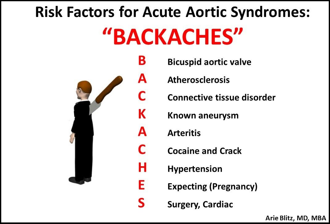 #Medmonics-Monday: Risk factors for acute aortic syndromes