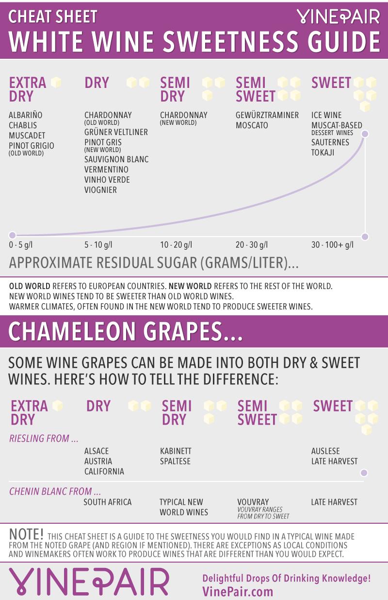 White wine sweetness chart cheat sheet winetasting wineeducation also  guide education rh pinterest