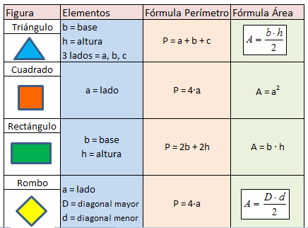 3 Perc3admetros Y C3a1reas Png 436 322 Perimetro De Figuras Geometricas Formulas De Figuras Geometricas área Y Perímetro