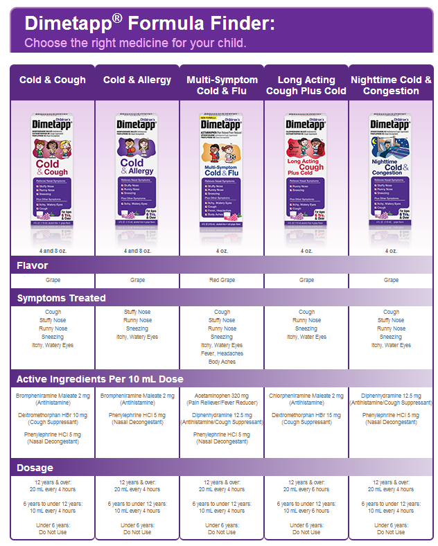 Dimetapp Dosage Chart : dimetapp, dosage, chart, Smiley360, Missions