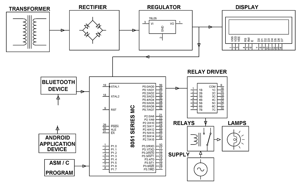 Block Diagram of Android Based #RemoteControl ...