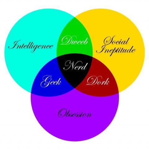 Nerd Venn Diagram Image From Graphs Geekery Pinterest