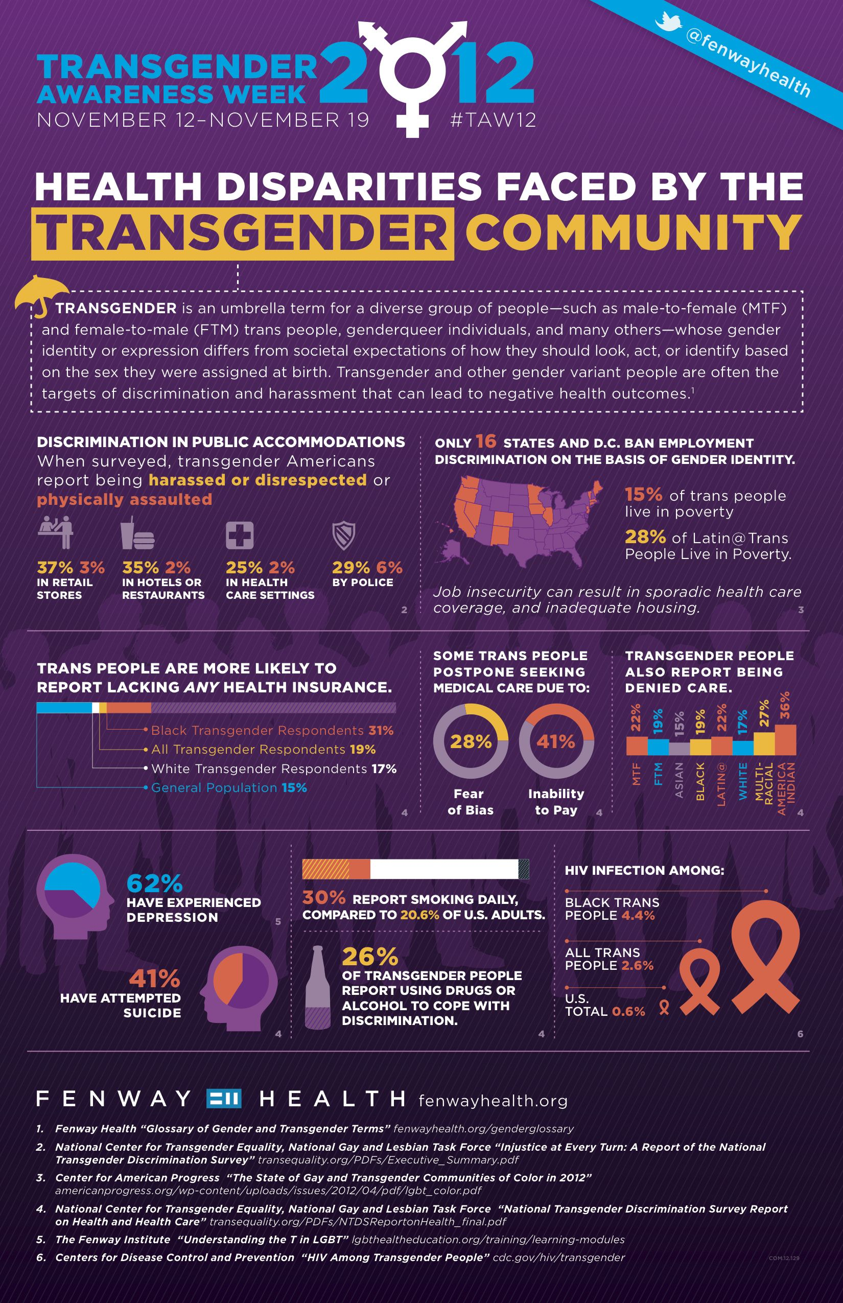 debates transgender