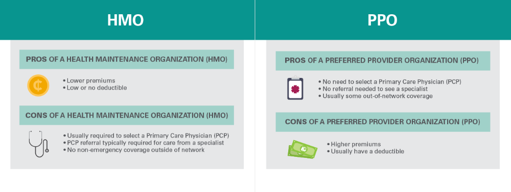 PPO vs. HMO Insurance: What's the Difference? | Medical ...