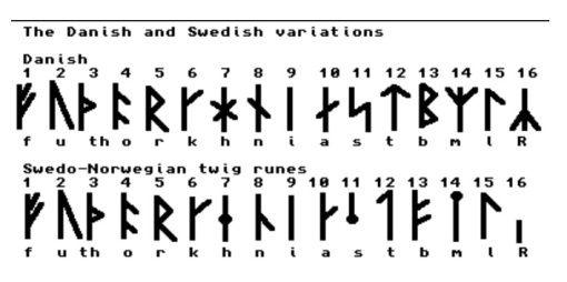 Runic Alphabet Old Danish Swedish Language Norse Alphabet Swedish Alphabet Runic Alphabet