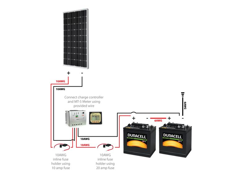 Going off grid: A detailed look at our solar panel setup