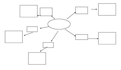 الملك عبدالعزيز بن عبدالرحمن آل سعود In 2021 Mind Map Template Mind Map Letter A Crafts