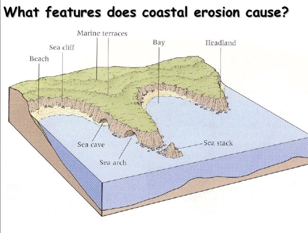 What Features Does Coastal Erosion Cause Earth Science Geology Erosion