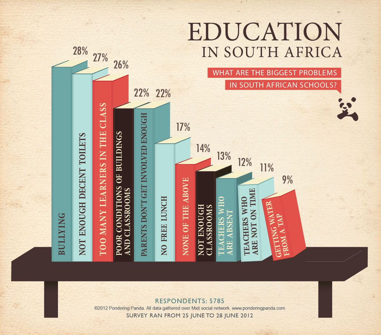 Education in South Africa What are the biggest problems