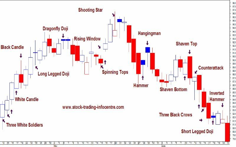 Intraday option trading charts