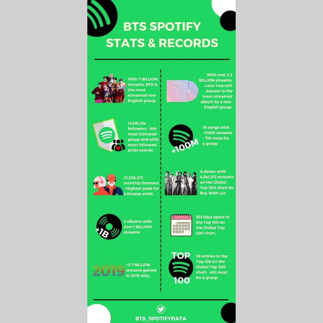 Pin By Jumana D On Data In 2020 Spotify Stats Spotify Records