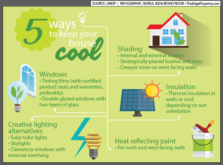 Bringing Your Temperature And Electricity Bills Down Electricity Bill Heat Insulation Thermal Insulation
