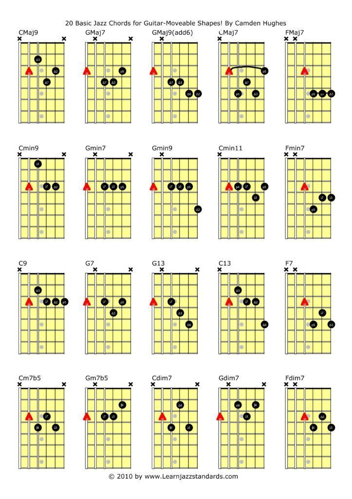 How To Start Getting Into Jazz Guitar 10 Tips Play The Guitar