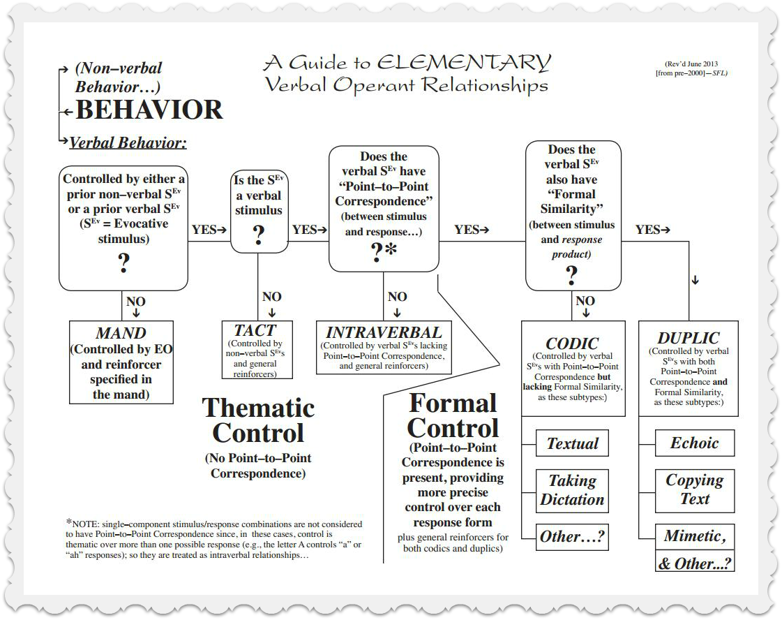 A Guide To Elementary Verbal Operant Relationships
