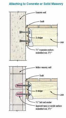 Figure 1 In Most Cases Deck Ledgers Can Be Bolted Directly To Poured Concrete Or Concrete Block Walls Expa Concrete Block Walls Hollow Wall Anchors Concrete