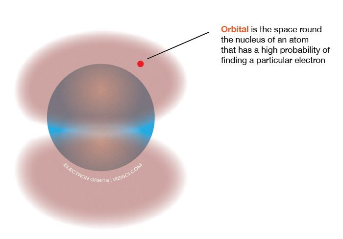 Donu0027t get confused between orbits and orbitals - they mean two very - new periodic table energy level electrons