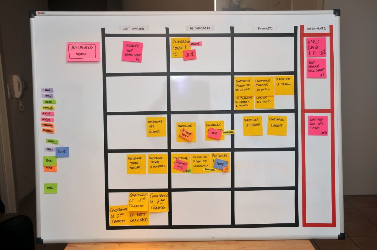 Agile scrum kanban see more on agile here amazonbusiness a finished scrum taskboard fandeluxe Image collections