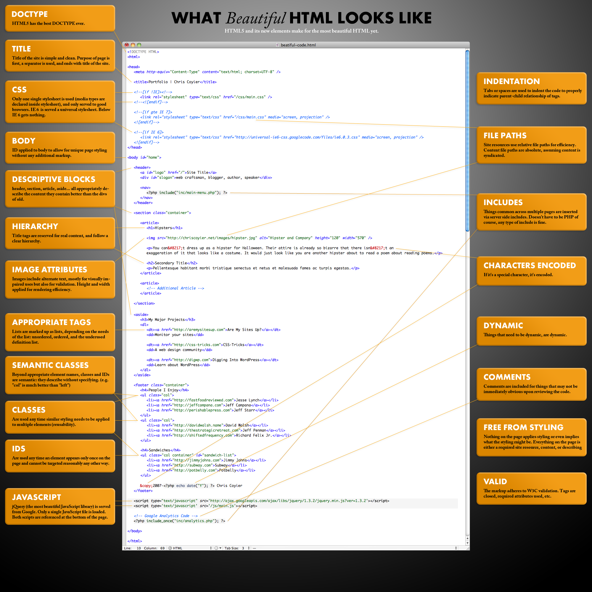 Html5 Page Structure What Beautiful Html Looks Like Html5 Web Design Tips Web Development Design Coding