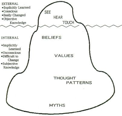 Iceberg analogy of culture | TGC Brazil | Iceberg theory