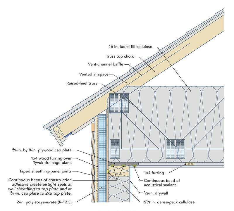 In This Energy Smart Details Article Designer Andrew Webster Shares His Firm S Details For Air Sealing A Conventi Building A House Passive House Roof Detail
