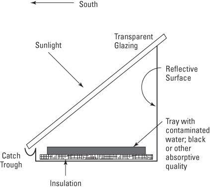 Solar Water Purfier, Shower, Attic Fan, and Biosand Filter