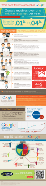 Infographic: What Does It Take To Get a Job at Google