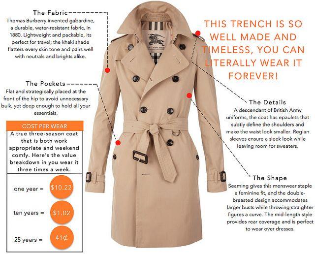 Burberry Trenchcoat - Why It's Worth It!