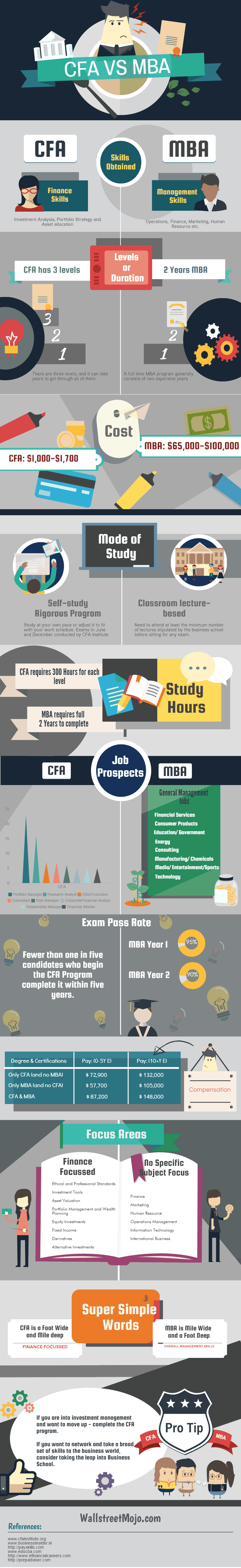 CFA vs MBA Differences You Must Know Right to