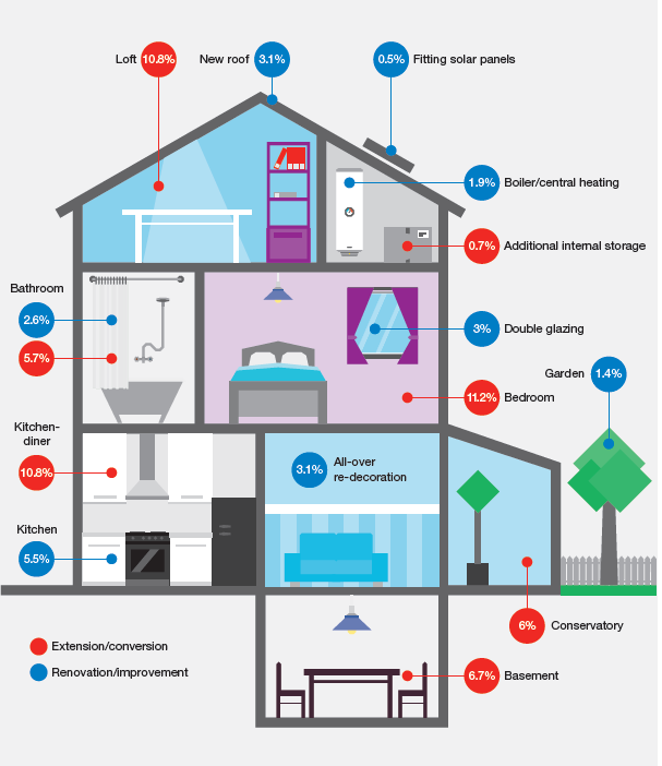 Renovation House Insurance Uk: How Much Will Different Renovations Add To The Value Of An