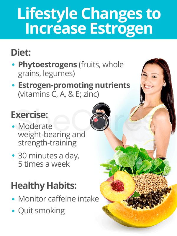 vegan diet increases estrogen?
