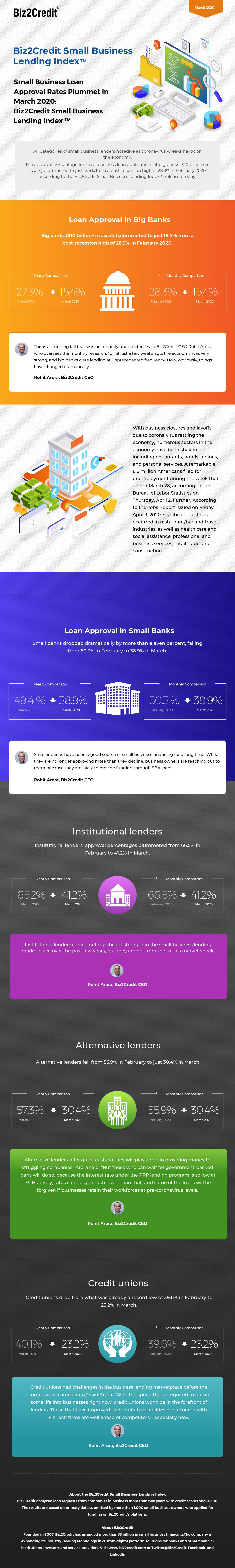 Infographic Small Business Lending Index March 2020 Biz2credit In 2020 Small Business Lending Small Business Loans Business Loans