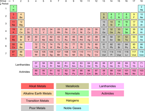 Image result for periodic table with alkali metals alkaline earth image result for periodic table with alkali metals alkaline earth metals halogens and noble gases urtaz Choice Image