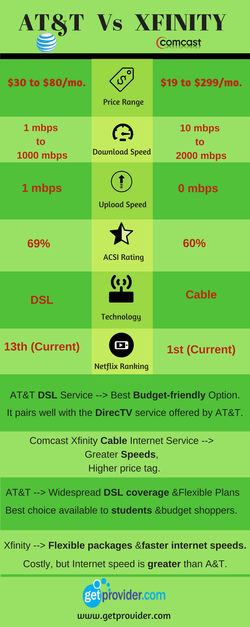 Looking for best deals on #DSL or #Cable #internet? Get to