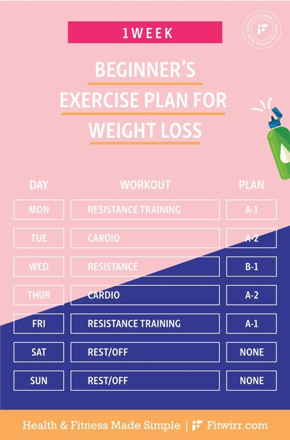 1-Week Weight loss exercise plan schedule. #weightlossexerciseplan  #loseweight