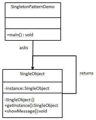 Singleton Pattern UML Diagram IT ~ Software Development Software