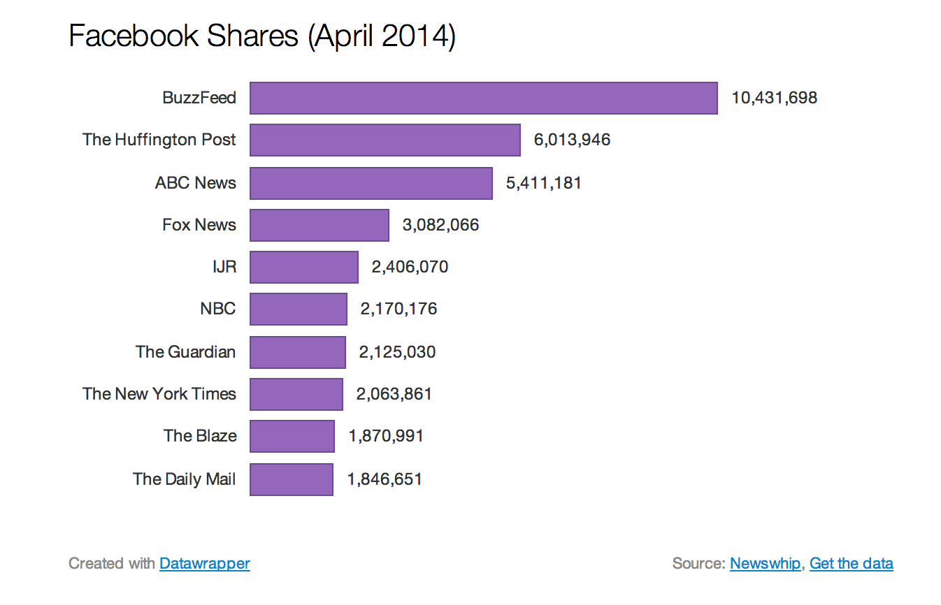 The mostsocial publishers on the Web in 5 charts Abc